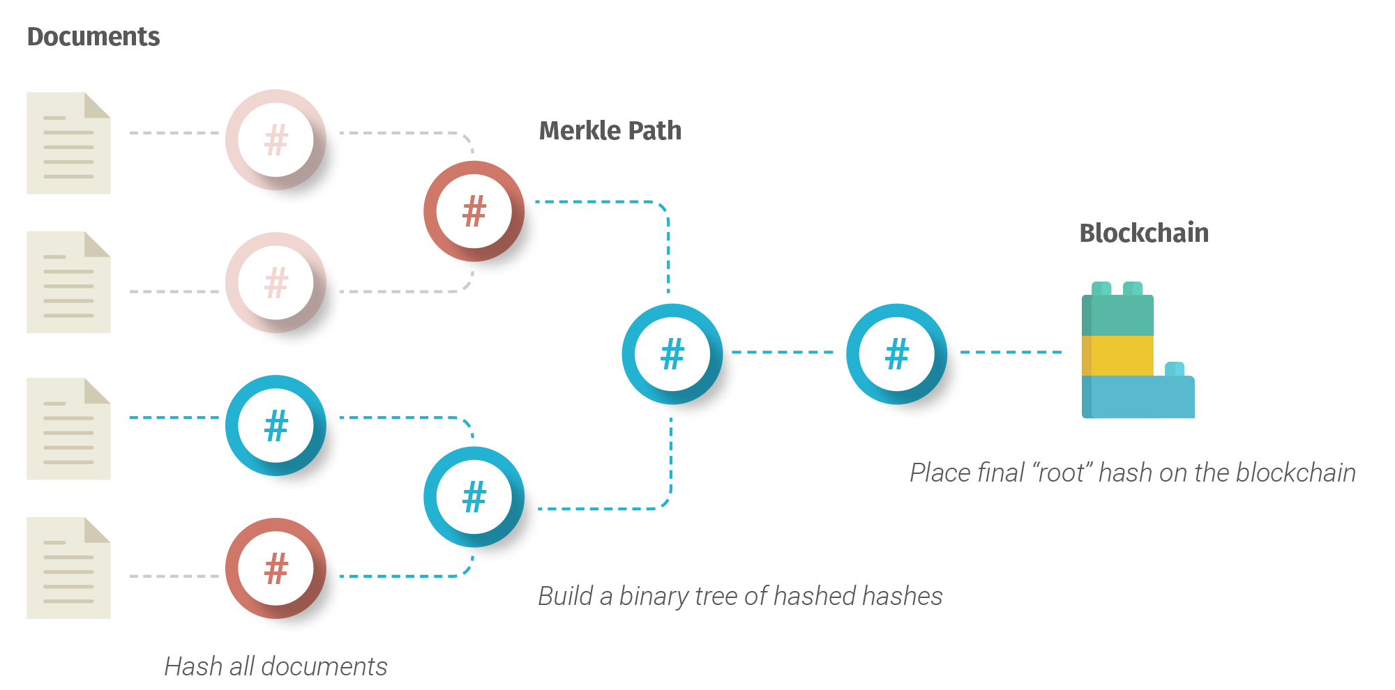 Using Merkle trees to pin many document proofs on the blockchain with a single hash