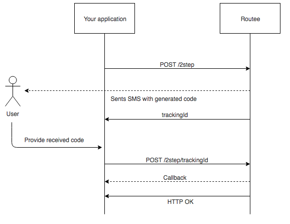 Two Factor Authentication Process Diagram