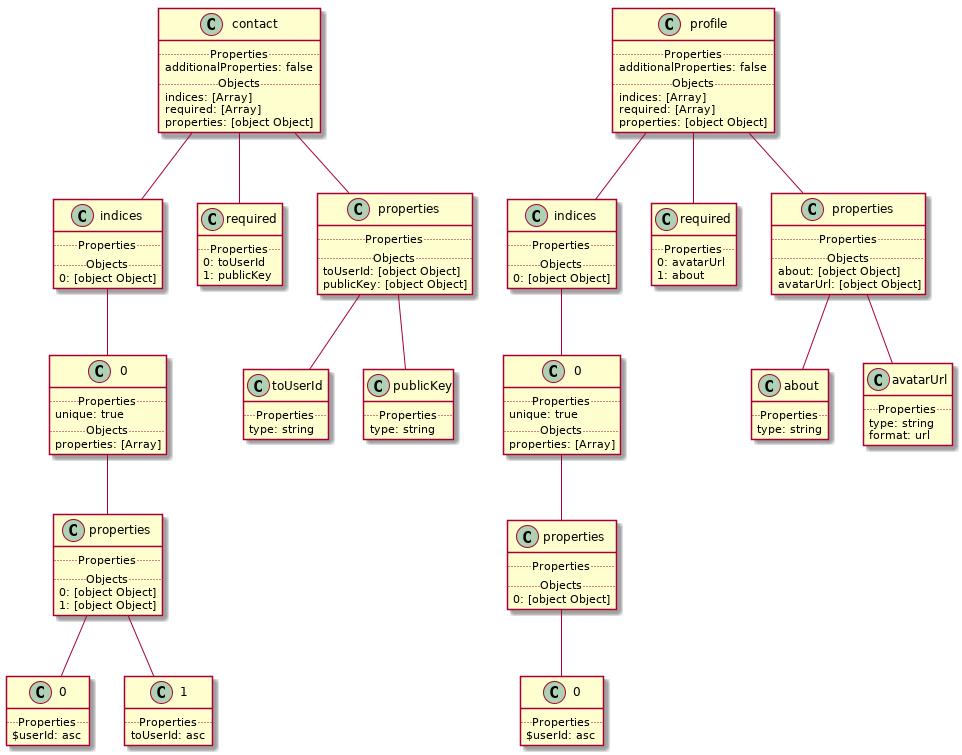 Dashpay Contract Diagram