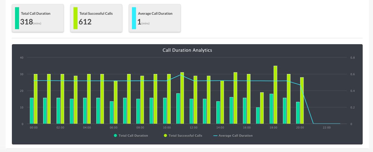 Call Duration Analytics