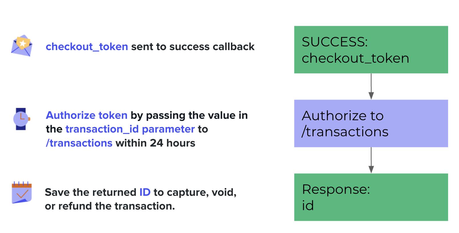 Authorizing an Affirm transaction.