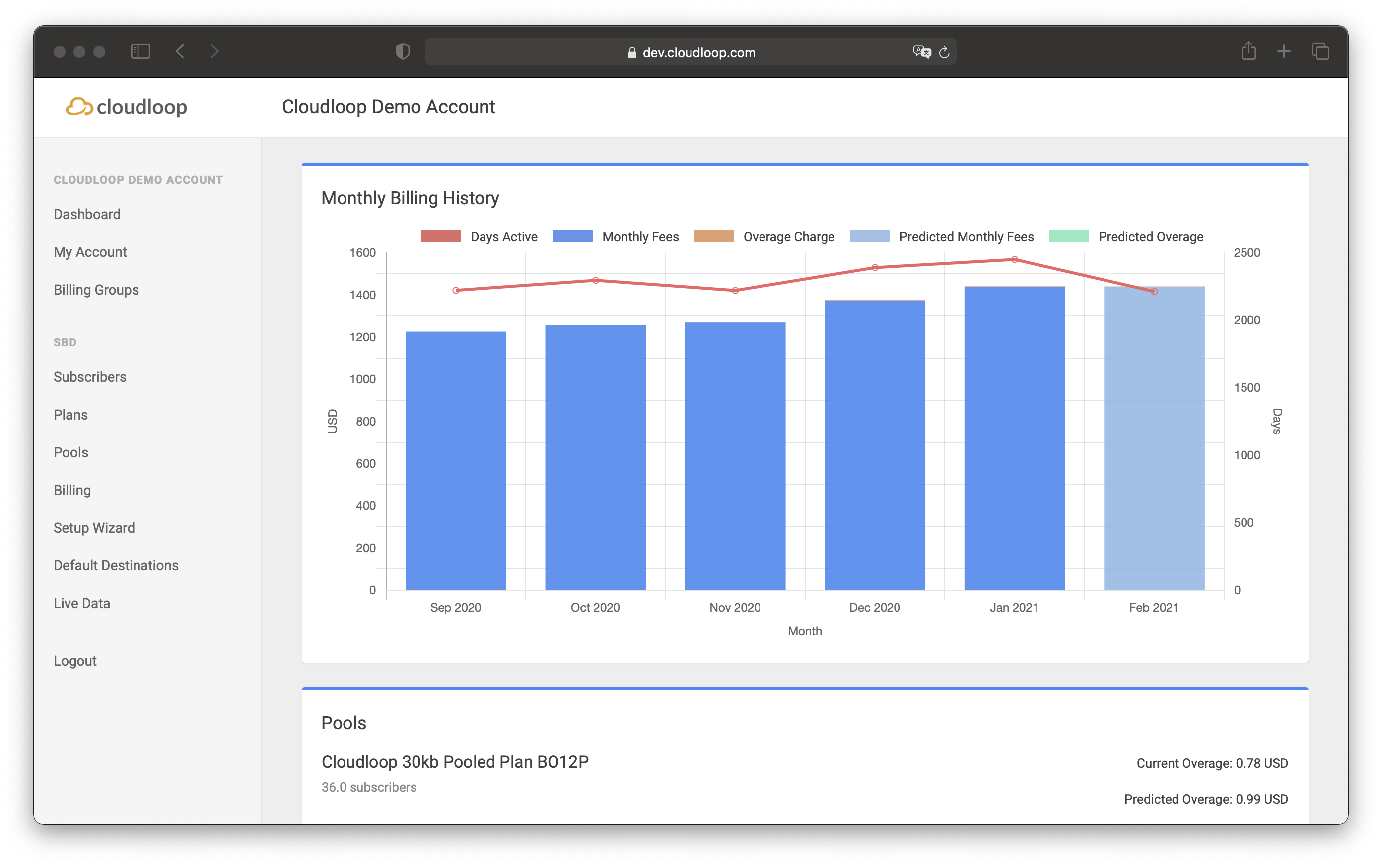 Cloudloop Account Dashboard offers different views of your data usage.
