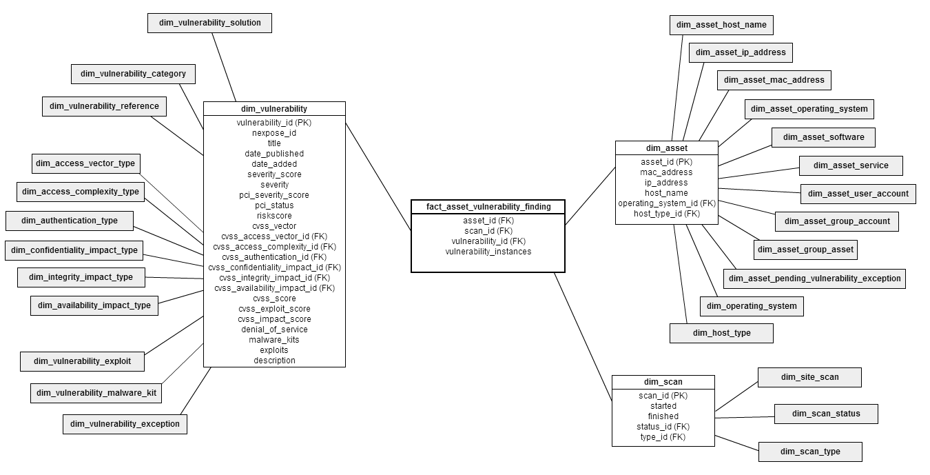 Dimensional model for fact_asset_scan_vulnerability_finding