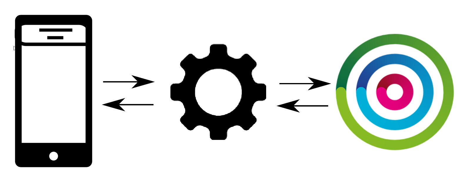 JS framework sending the registration ID between Engagement Cloud and your app