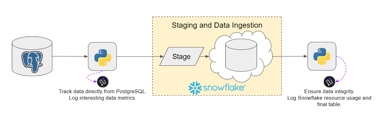 General migration workflow in this example.