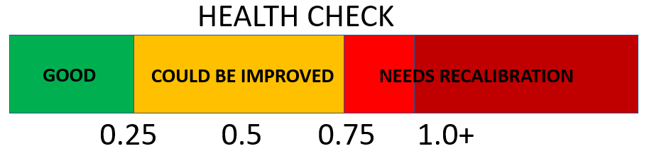 "Table 1. The ""Health-Check"" indicator will return a measure of the need for recalibration. While units are operational for values below 1, it is optimal to have an absolute value below 0.25. This health-check does not need any special target."
