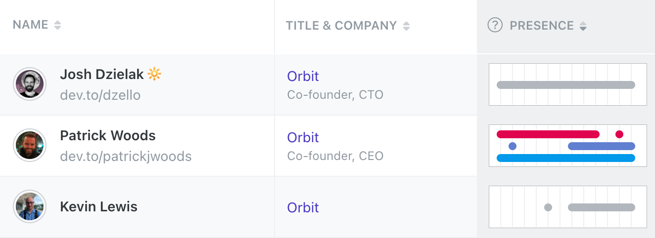Graphical representation of Presence for Orbit members
