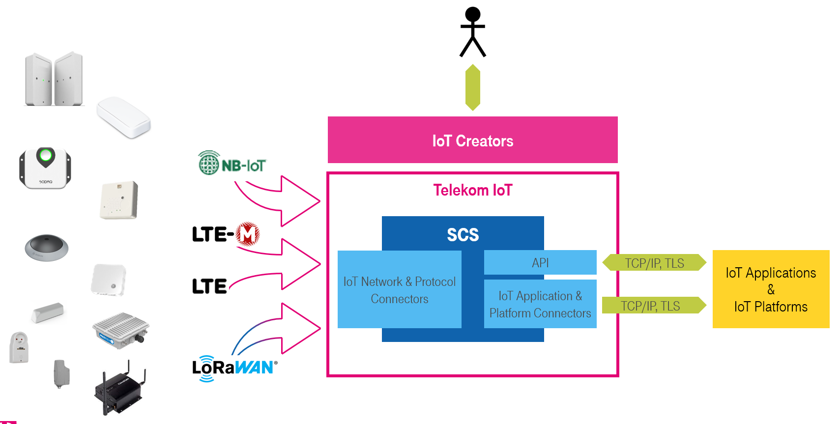 Telekom IoT platform supports NB-IoT, LTE-M, LTE and LoRaWAN as IoT network technologies.