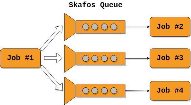 Skafos Queue Example #2.