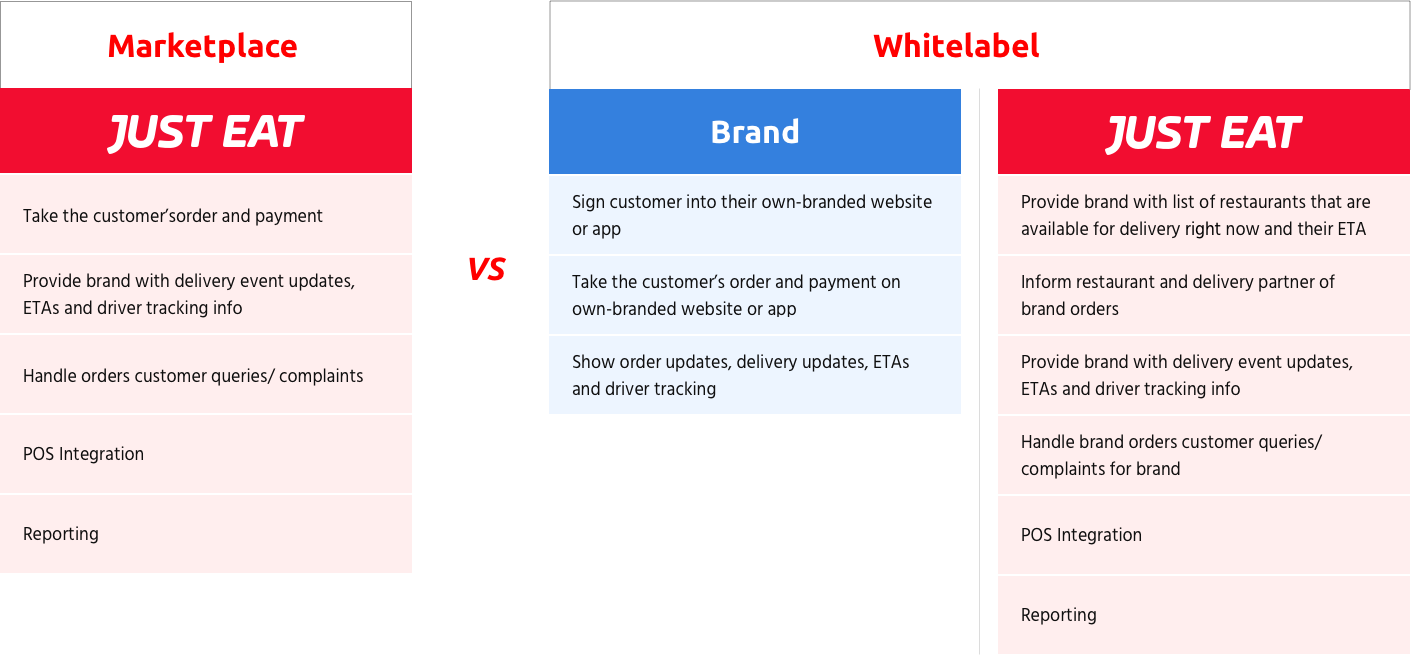 The above diagram explains the difference between orders placed on Just Eat marketplace and orders placed directly through Brand Integration Partners.