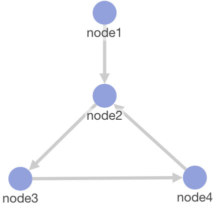 The platform does NOT support a graph that references the same node twice, creating a cyclic processing path.