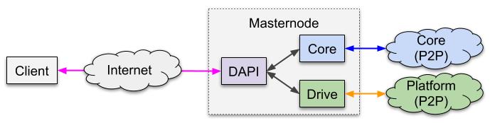 DAPI Overview