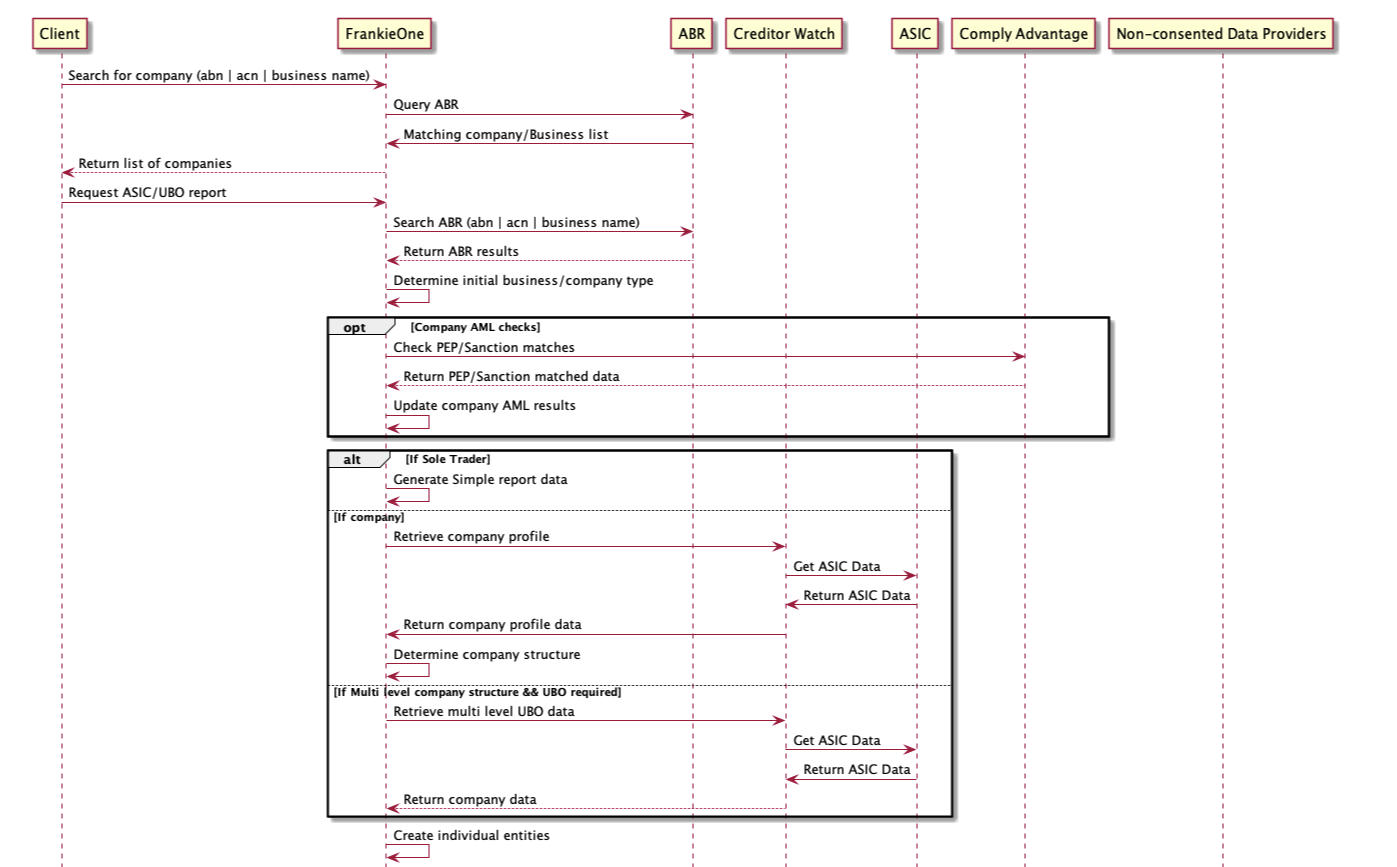 KYB Sequence Diagram - Part 1