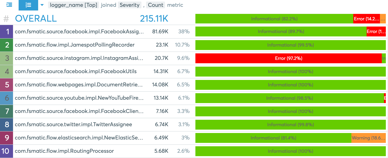 Severity for each Java class