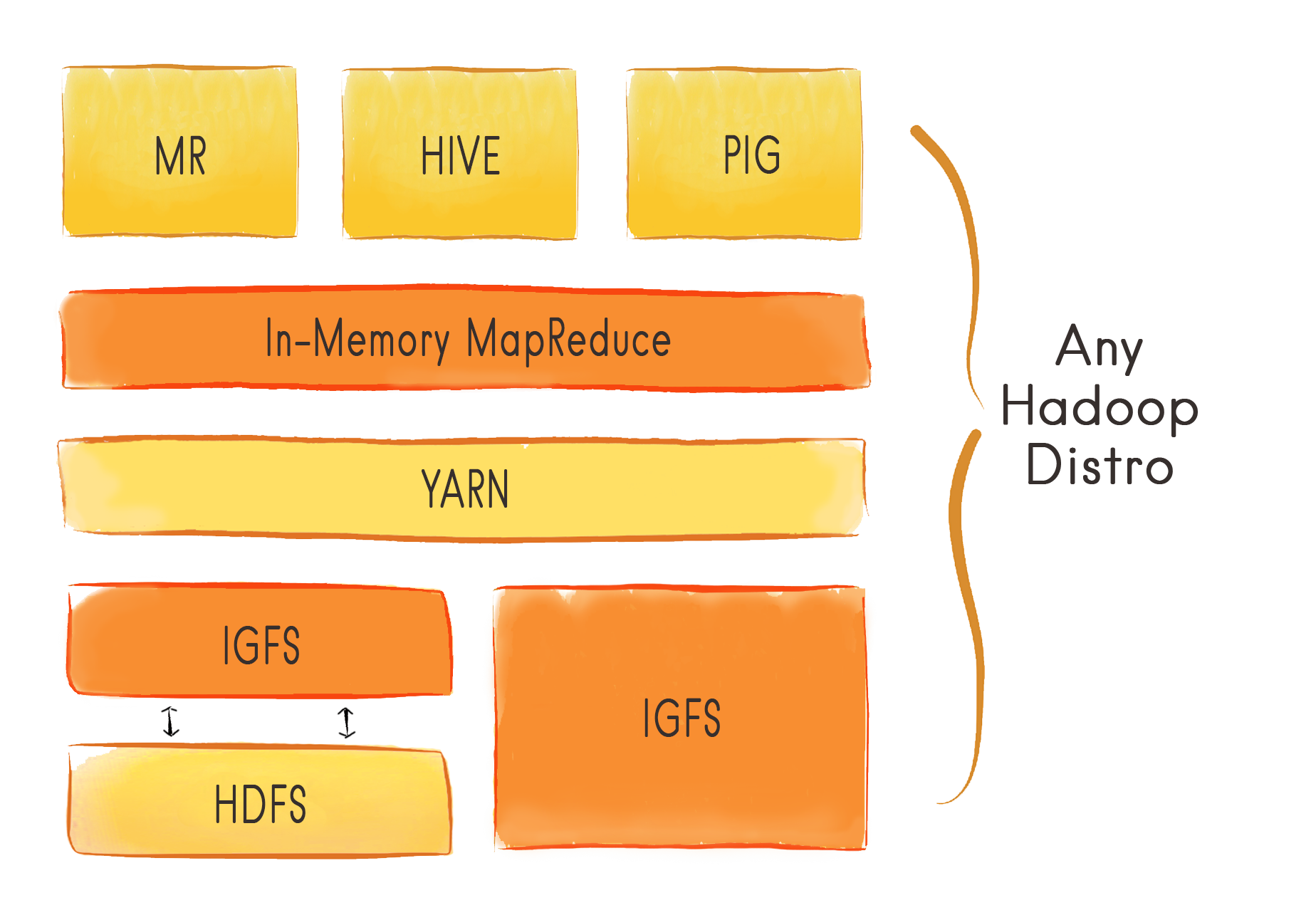 IGFS - In-Memory FileSystem