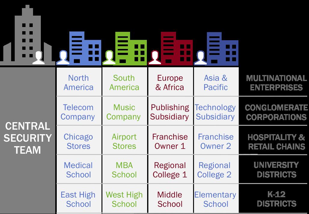 Cisco Umbrella Multi-org Console Overview