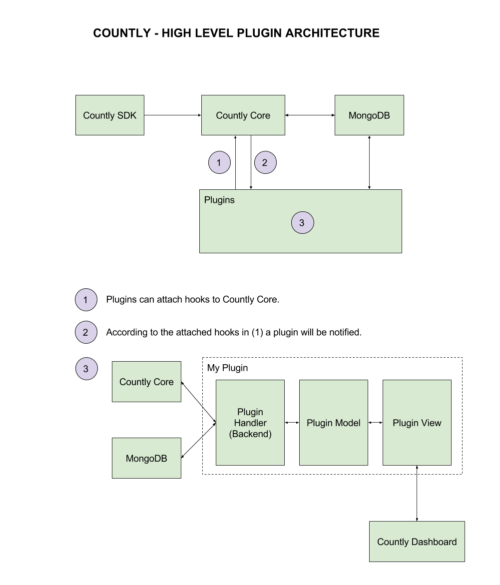 Countly High Level Plugin Architecture. Click on image to see a bigger version.