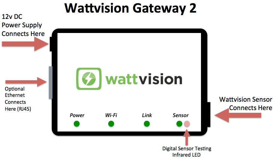 This is the Wattvision Gateway.