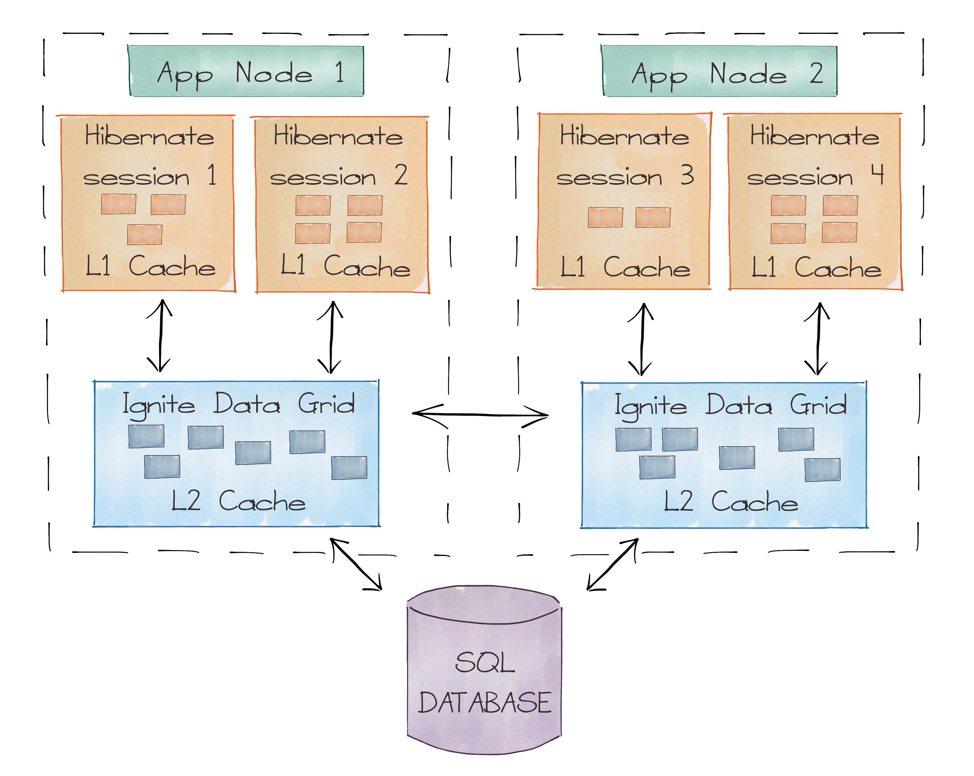 Hibernate cache configuration