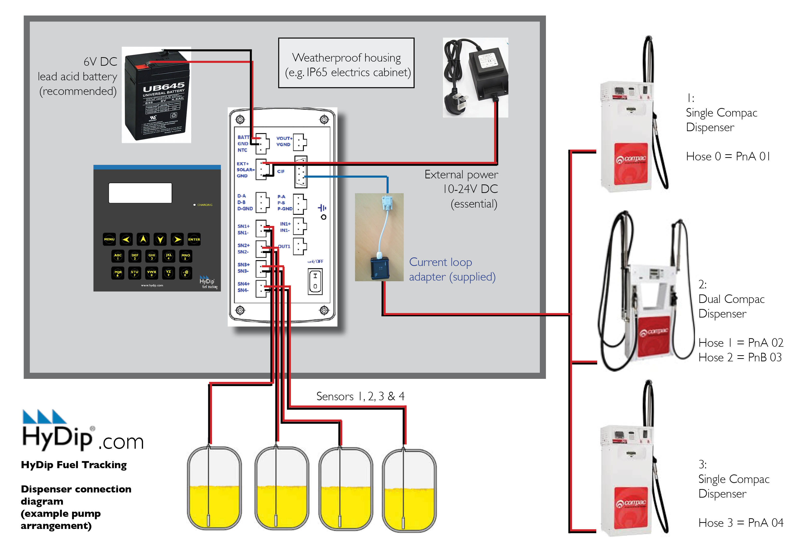 Compac Dispensers Current Loop Wiring Diagram Hft Hydip Fuel Tracking Device Wired To An Example Arrangement Of