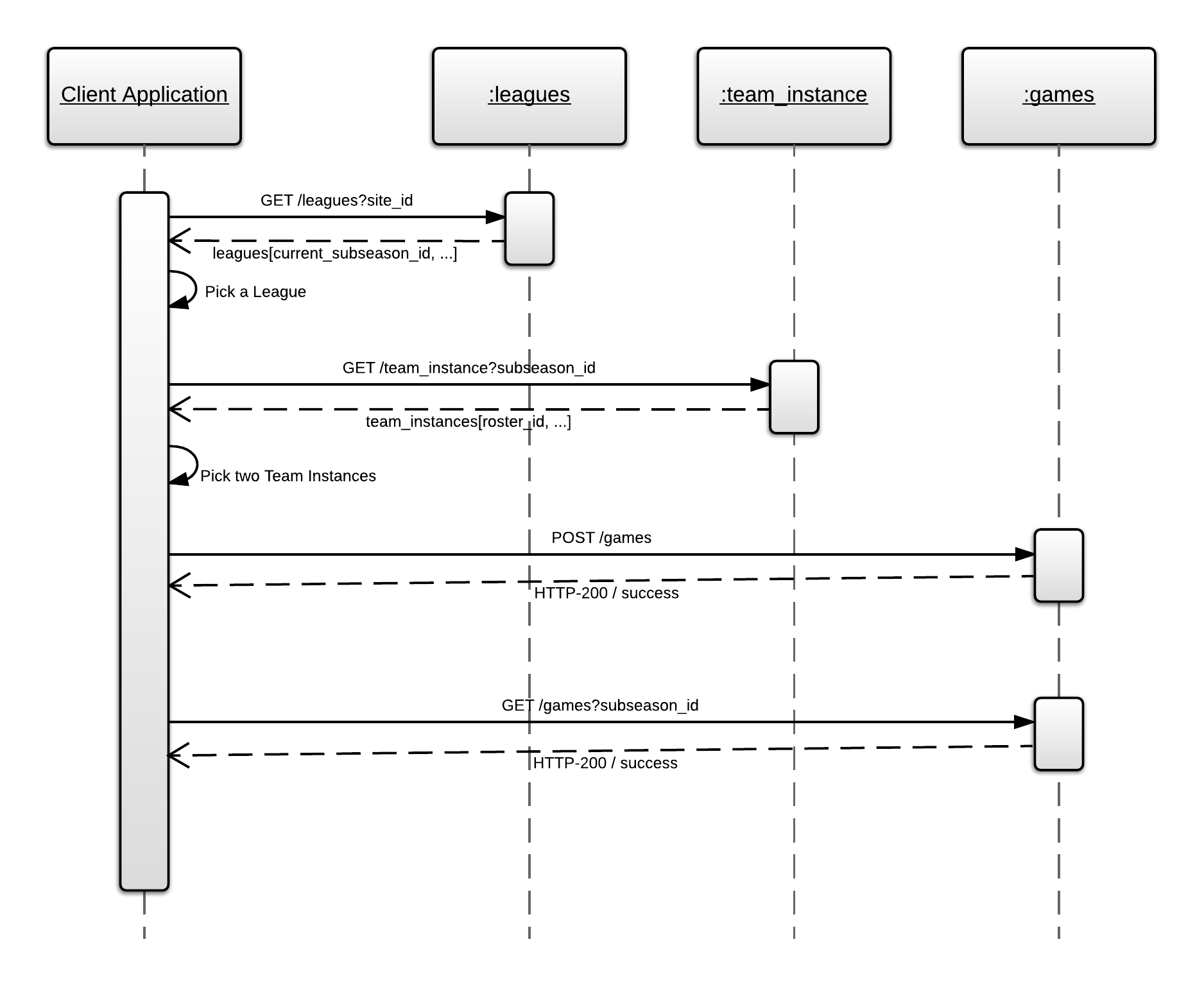Managing events and games sportsengine api workflows ccuart Gallery