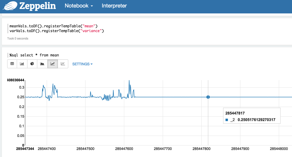 Equipment Monitoring and Predictive Maintenance Using Apache