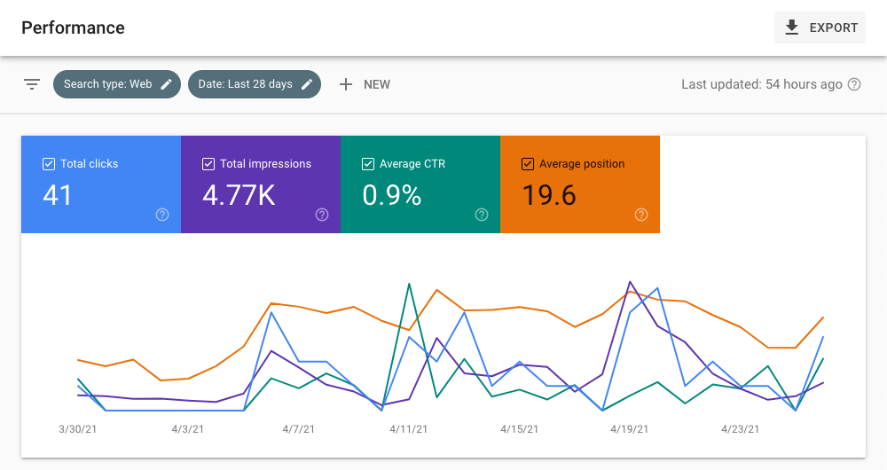 Example Google Search Console performance report