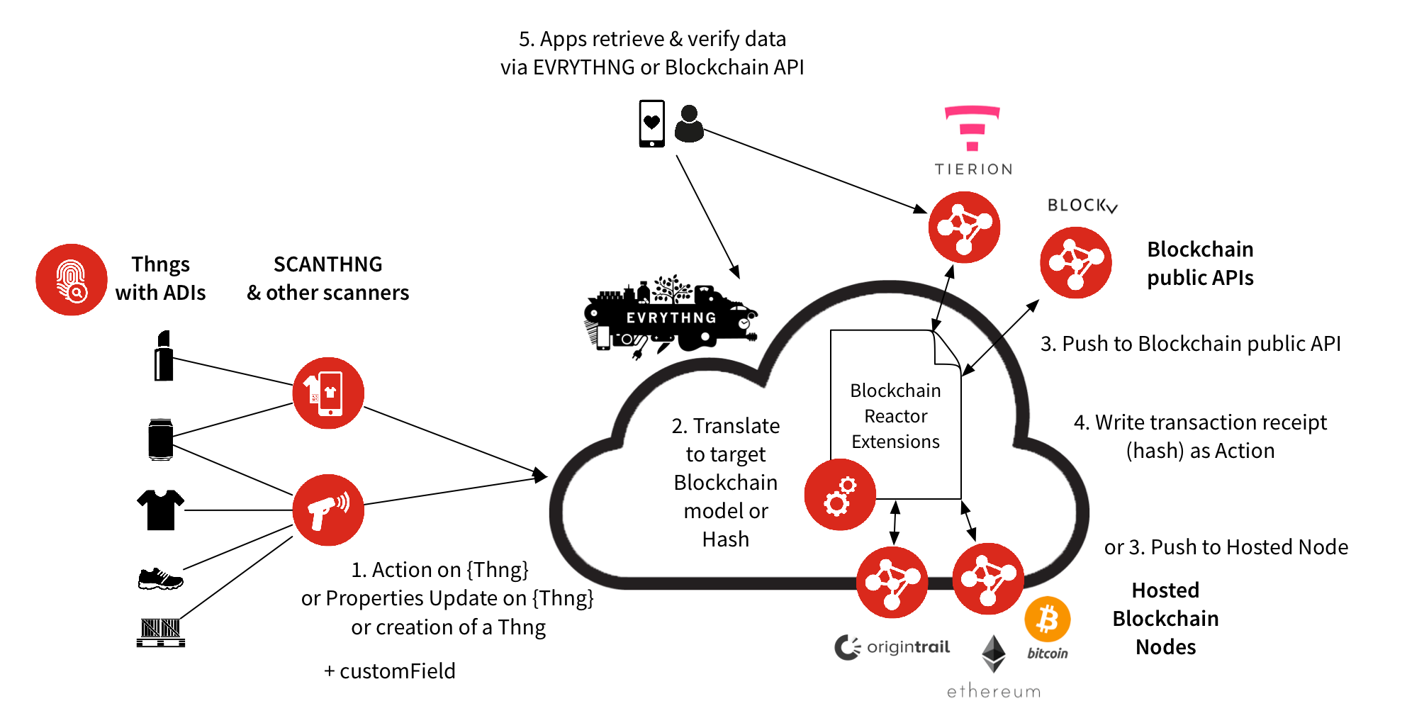 Blockchain Integration Architecture