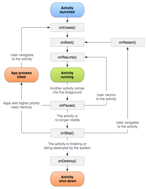 Android activity lifecycle as shown by Google (https://developer.android.com/reference/android/app/Activity.html)