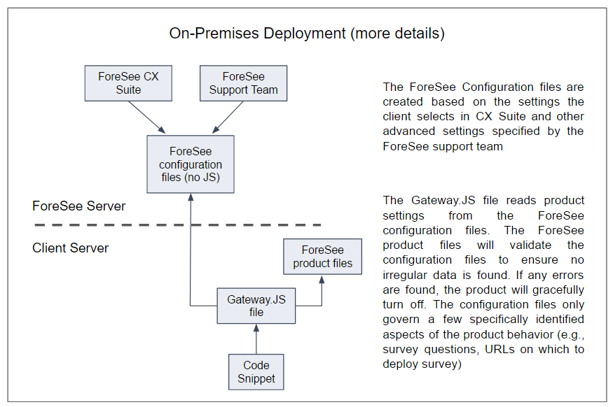 ForeSee Developer Portal