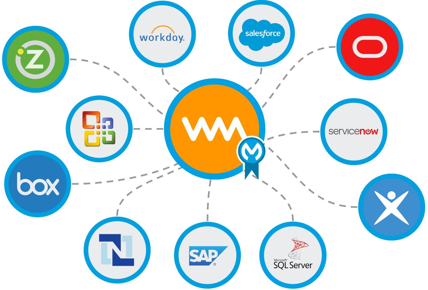 WorkMarket MuleSoft Connector