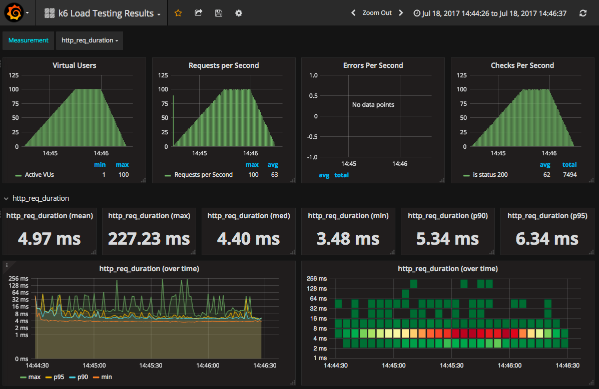 ID 2587, by Dave Cadwallader -  https://grafana.com/dashboards/2587