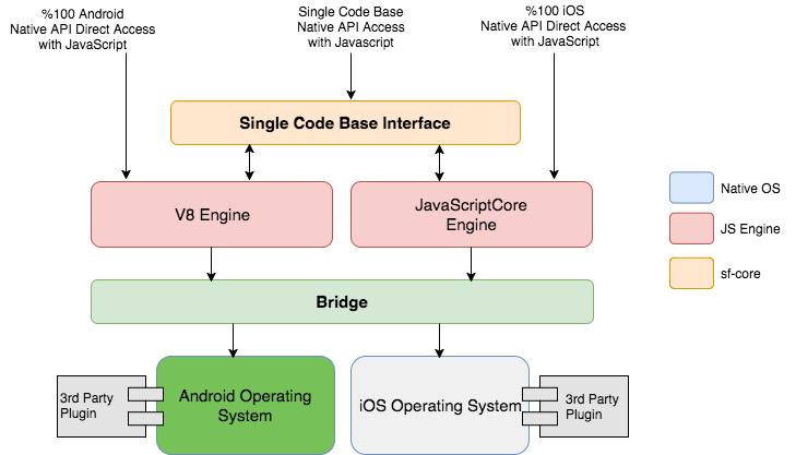 Smartface Native Framework Architecture
