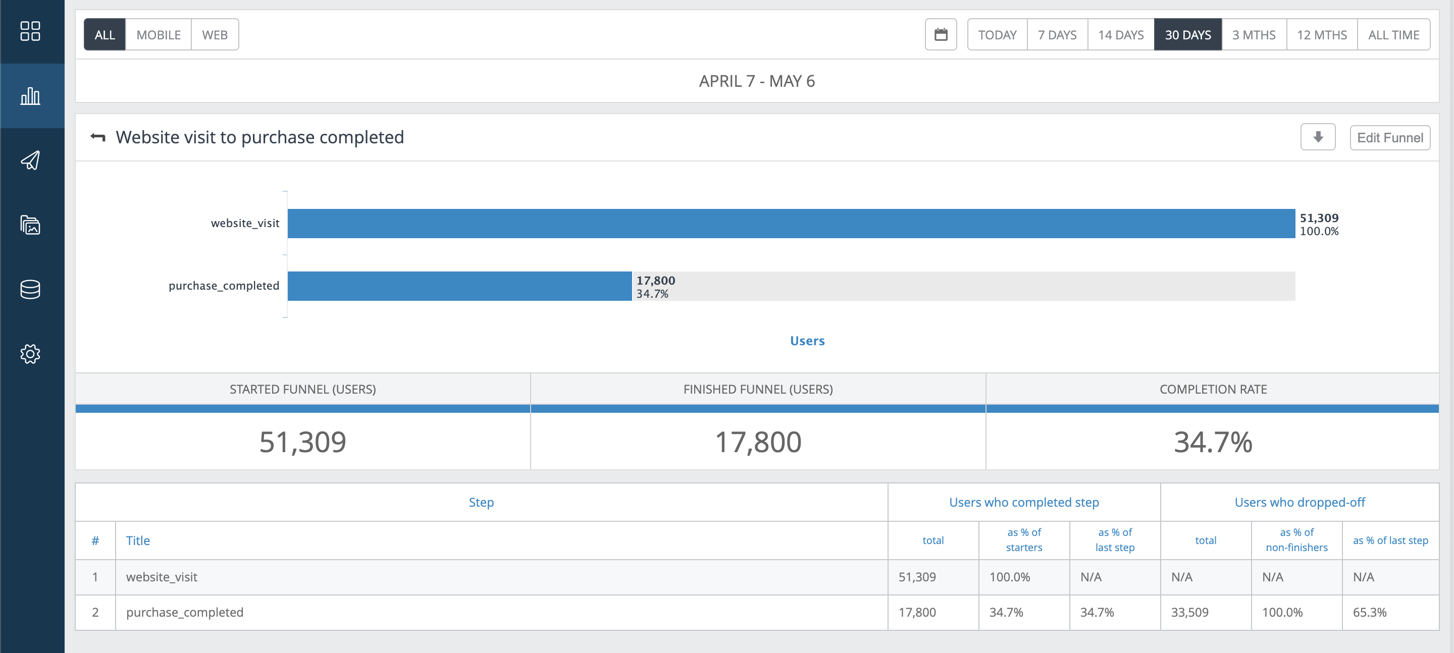 In the example above we can see a funnel that analysed the percentage of users that are completing a purchase from the total of users visiting the site.