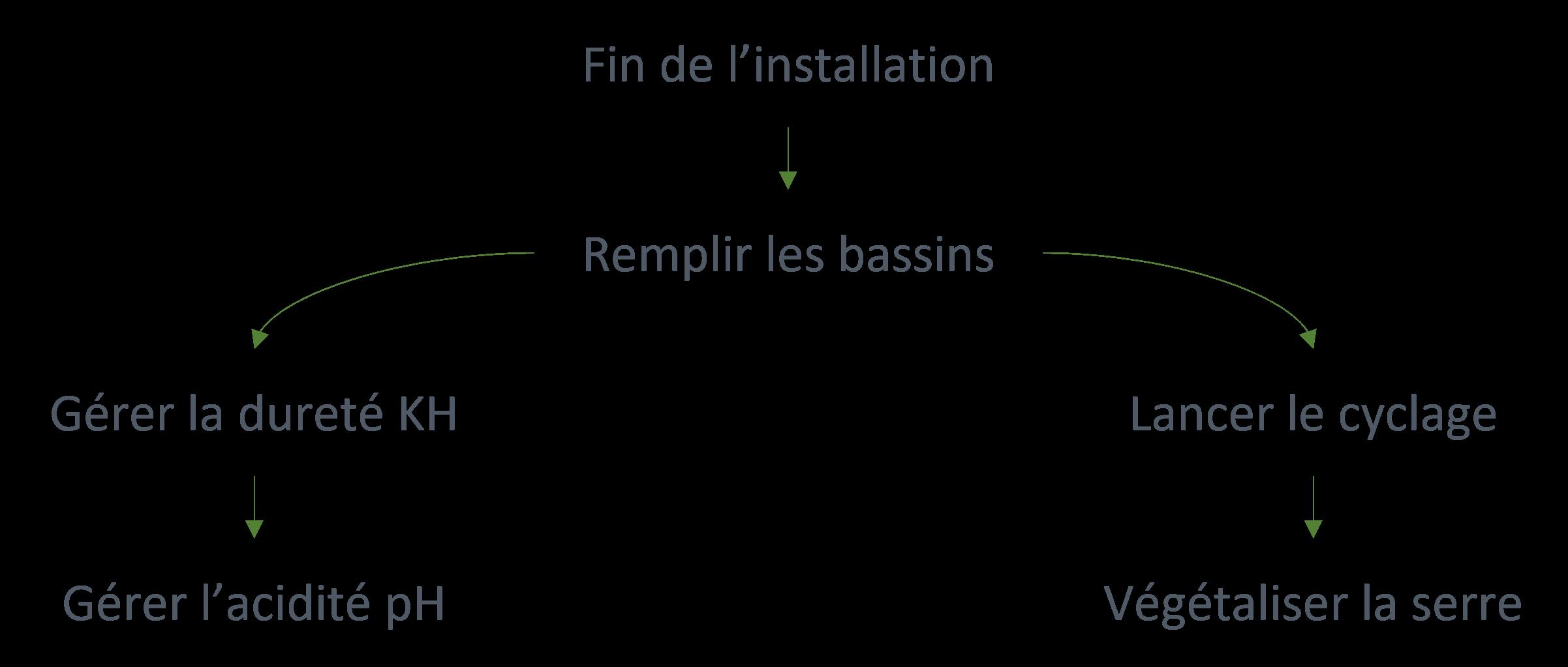 Schéma récapitulatif des étapes pour la mise en route de la serre en bioponie.