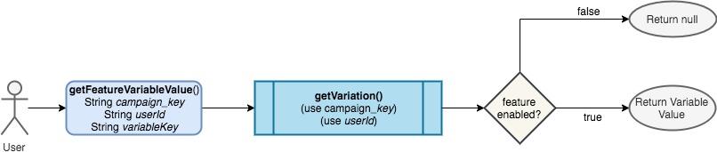 Introduction to VWO REST API