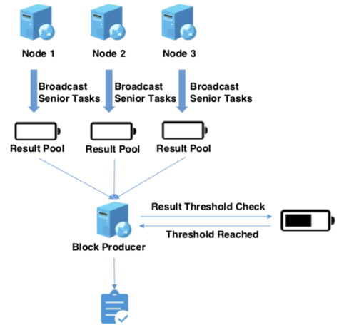 Data processing under asynchronous consensus