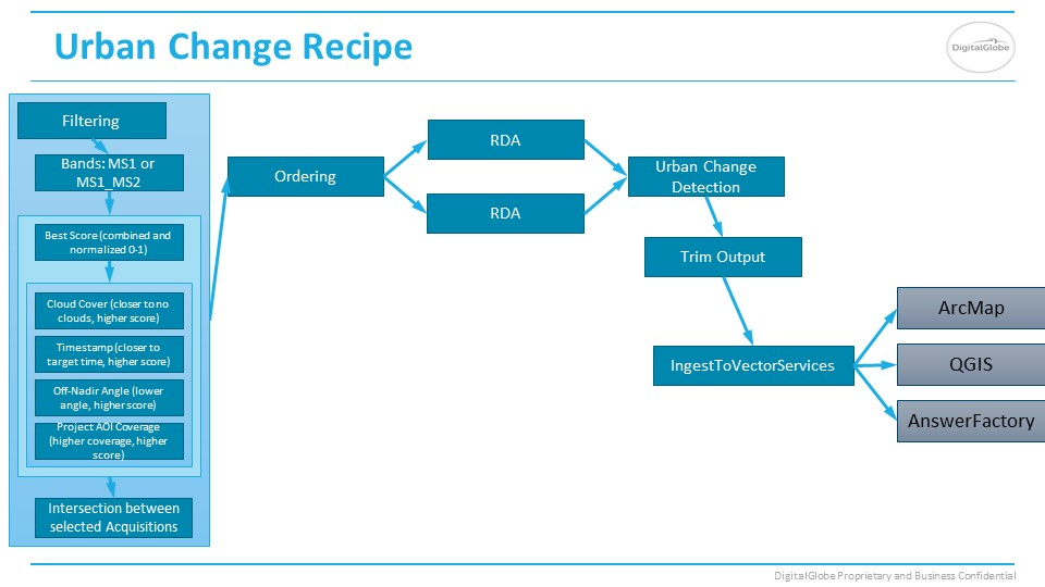 Urban Change Answer recipe slide