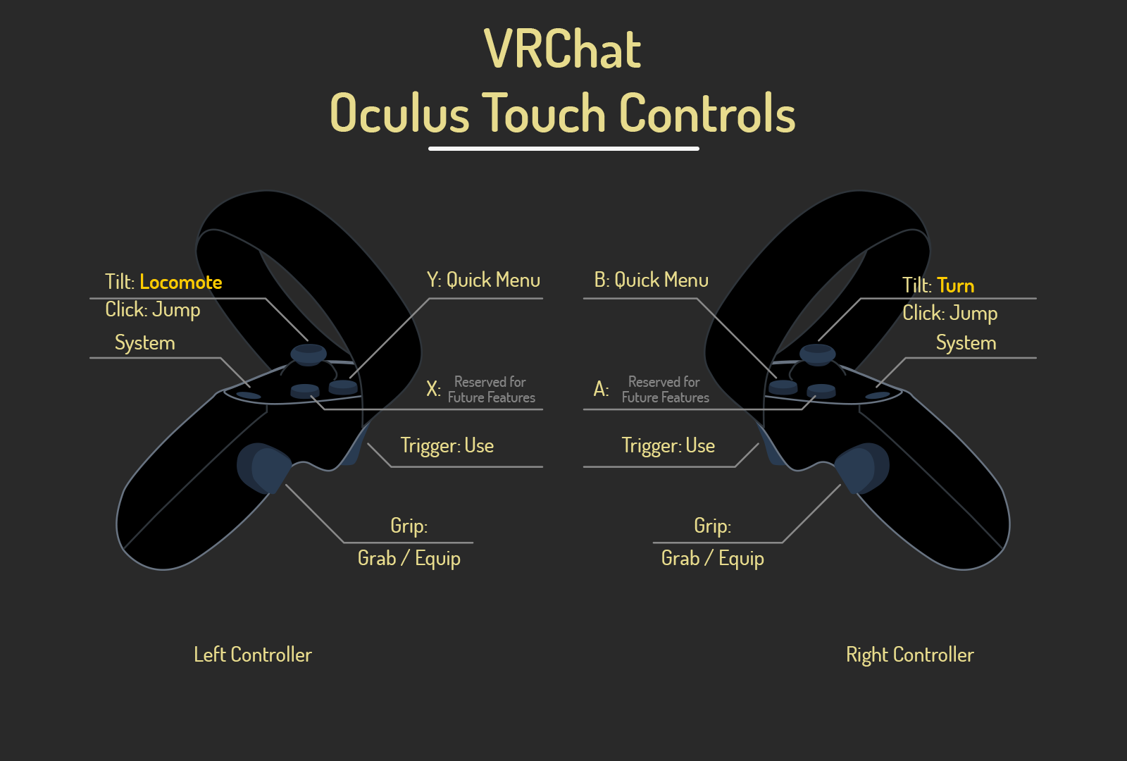Although the form factor differs between Oculus Touch for Rift and Rift S/Quest, the button positions and bindings are essentially identical.