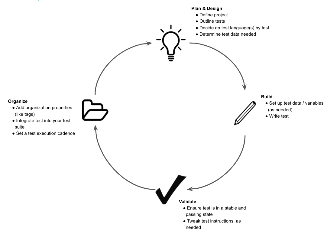 [Test Suite Lifecycle]