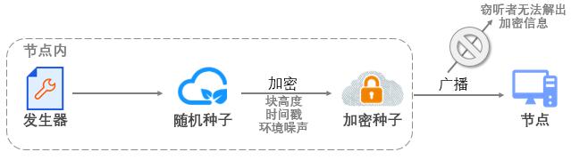 3-2-16 动态加密传输机制
