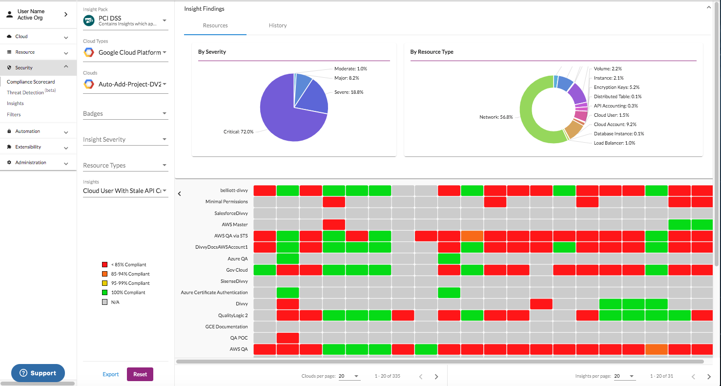 Customized View of the Compliance Scorecard