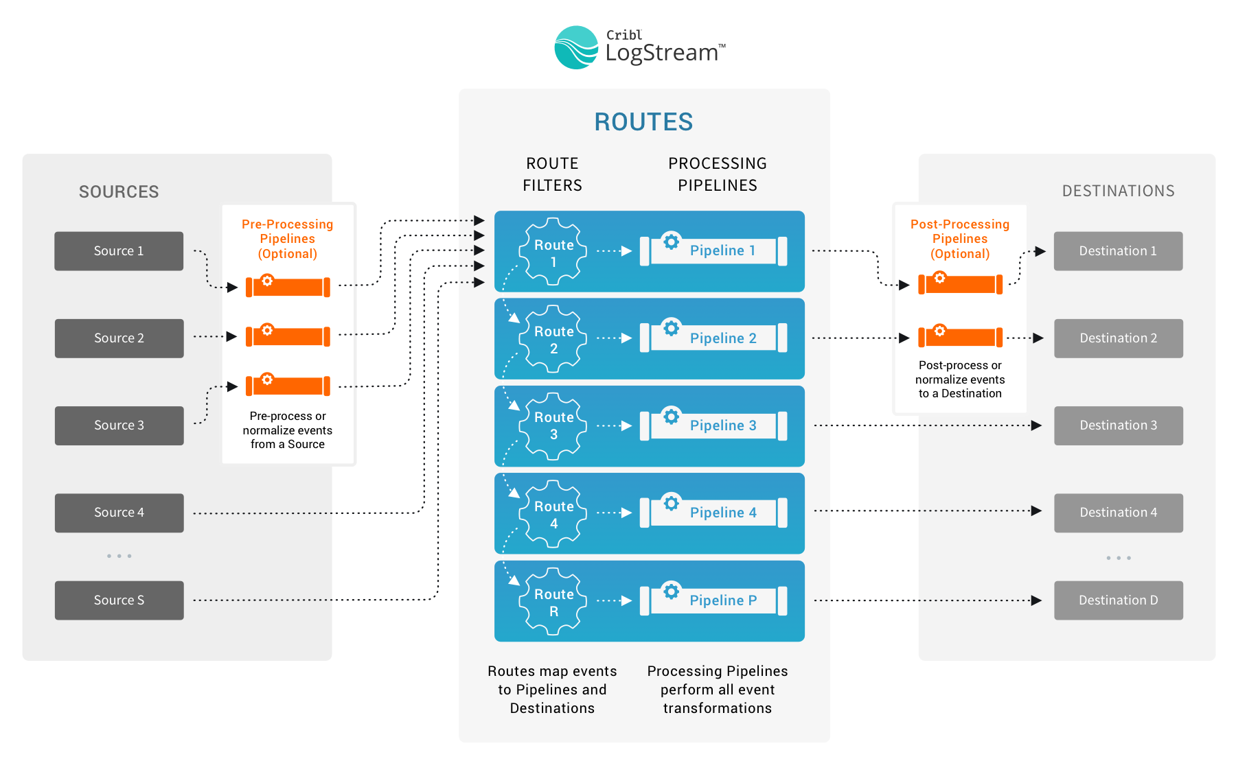 Pre-processing, processing, and post-processing Pipelines