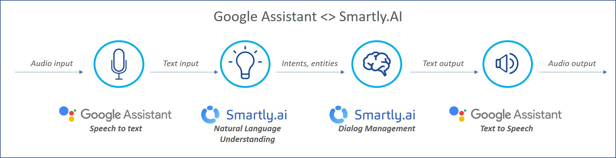 The Assistant integration