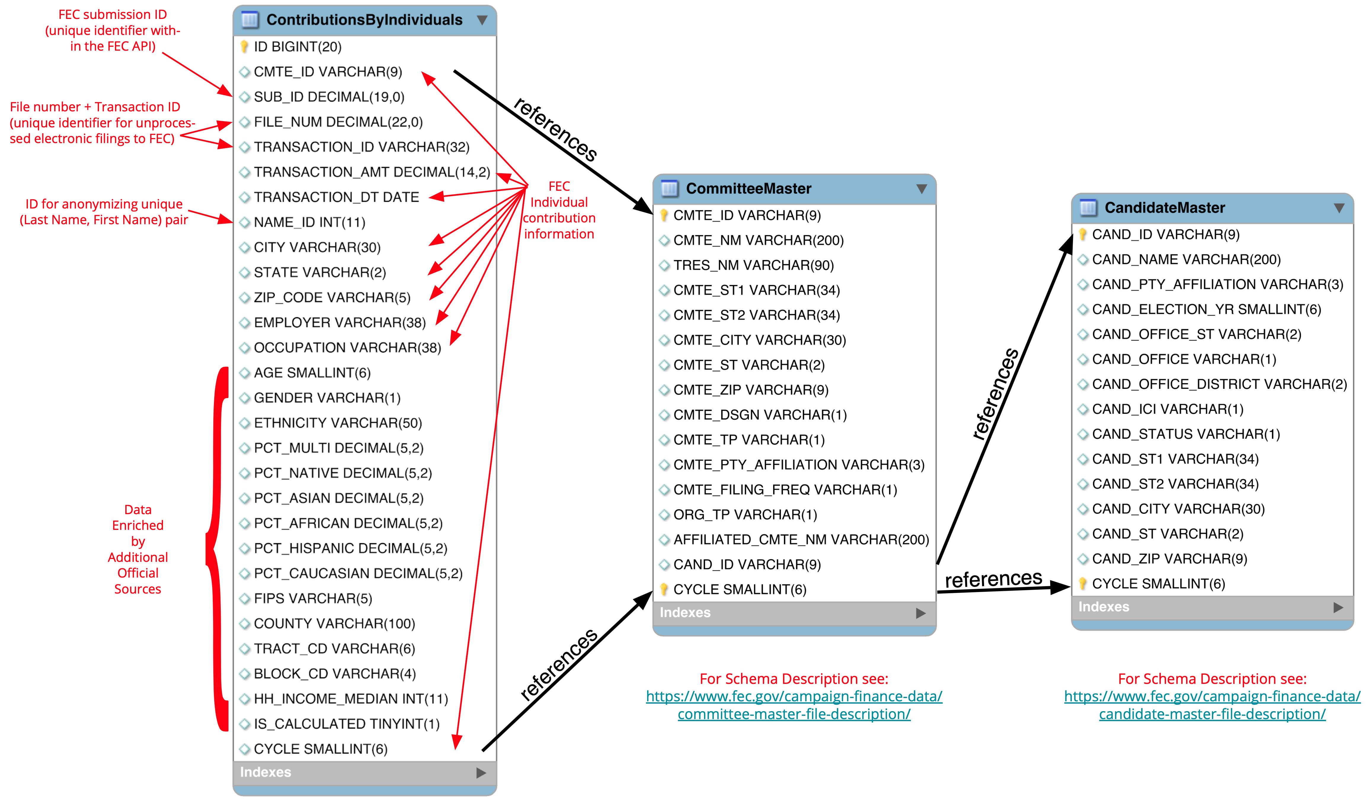 FEC Data: Relational Database Model