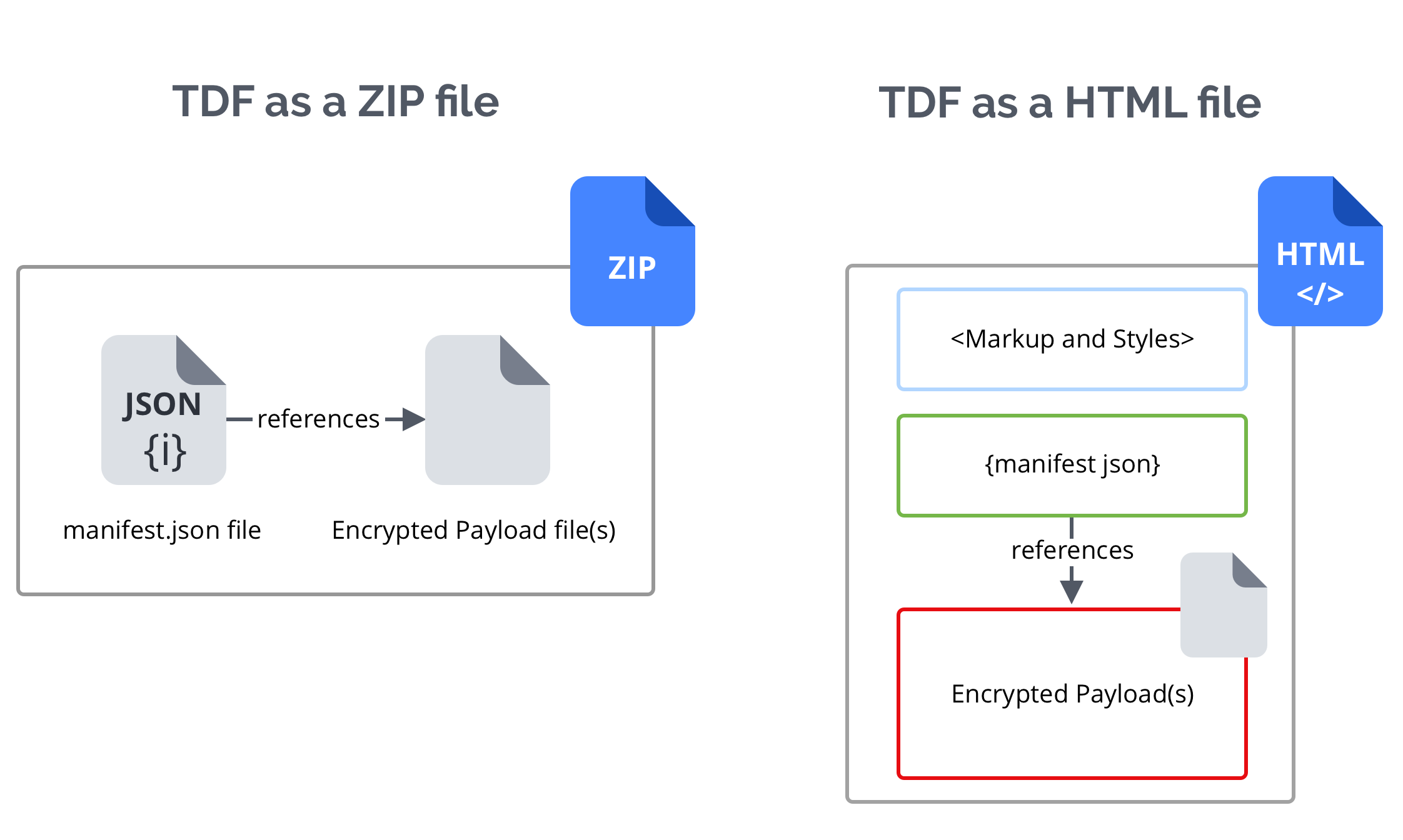 TDFs either take the form of a zip file or an HTML file