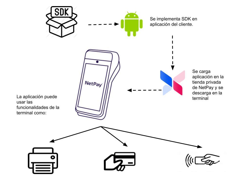 Diagrama de Integración SDK