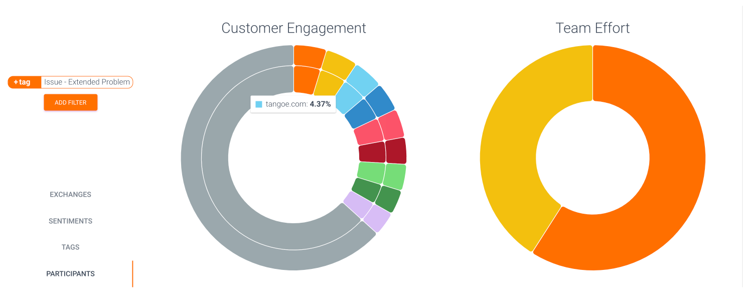 """Hover over the inner or outer ring in [""""Customer Engagement""""](doc:customer-engagement) to see domain vs. individual customer contributions, or hover over [Team Effort](doc:team-effort) to see what % of conversations a particular Agent makes up for this selection."""