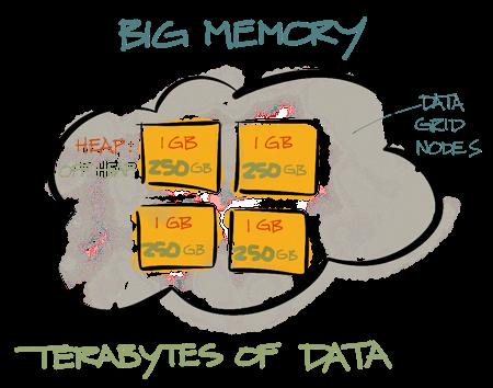Off-Heap Memory