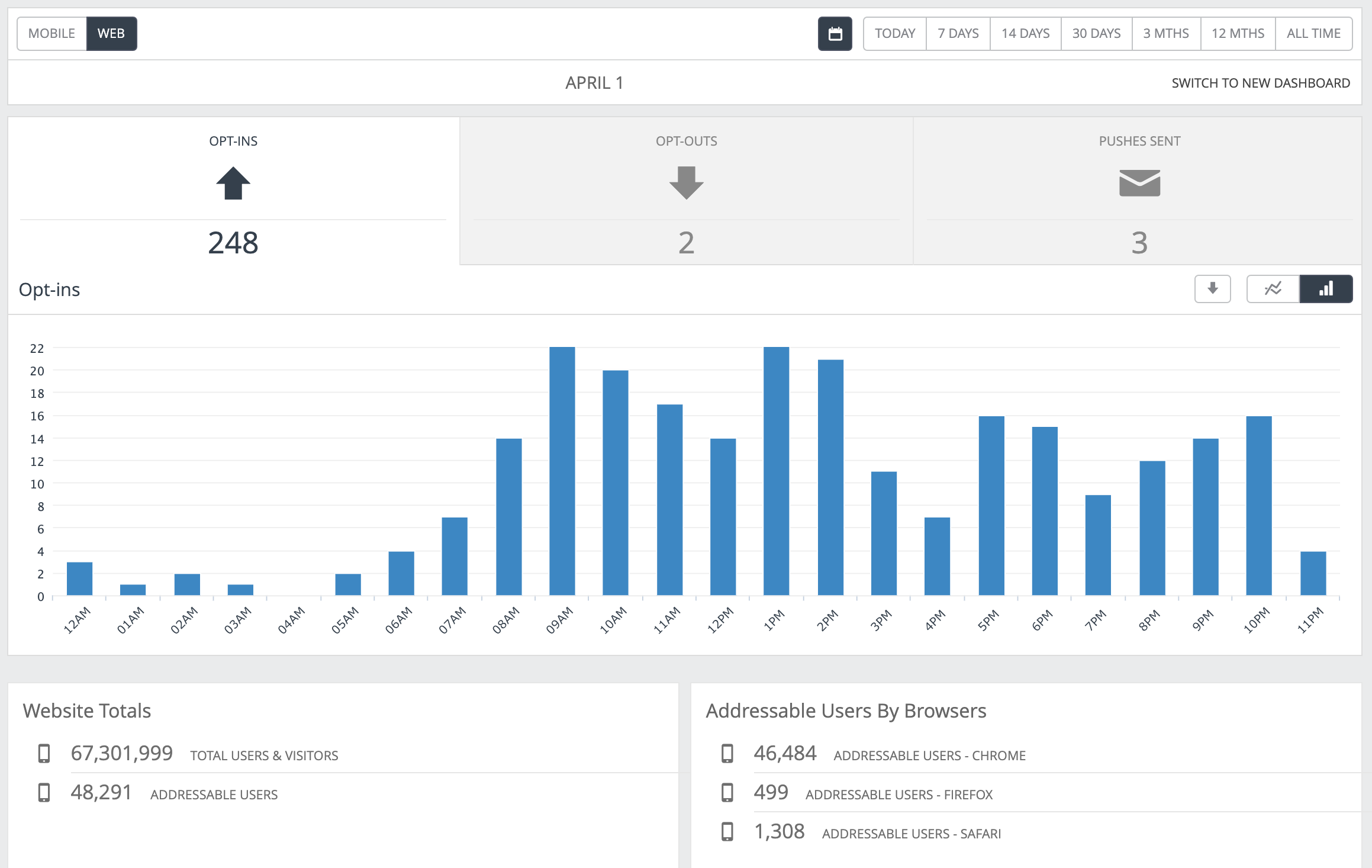 Example of the stats available for web. Showing timeline of opt-ins in a single day (bar chart).